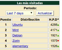 Distribuciones GNU 18 Abril